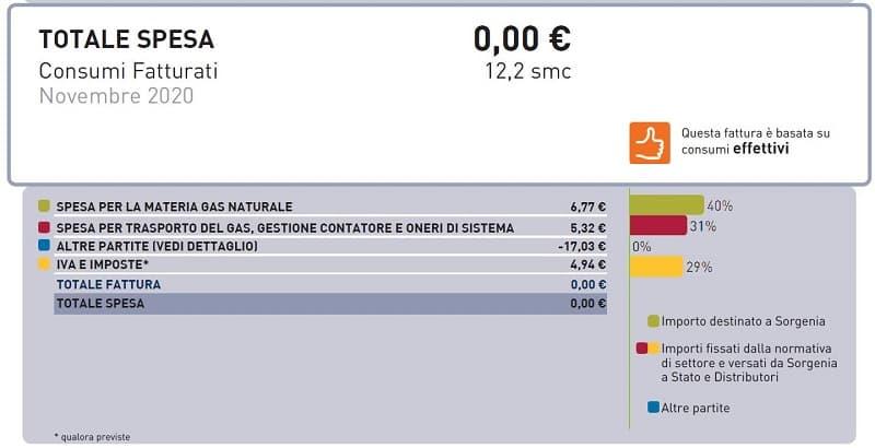 Fattura Gas Sorgenia Zero euro